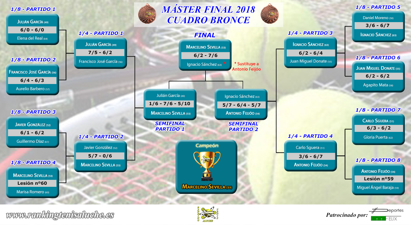 Master final 2018 - Cuadro BRONCE