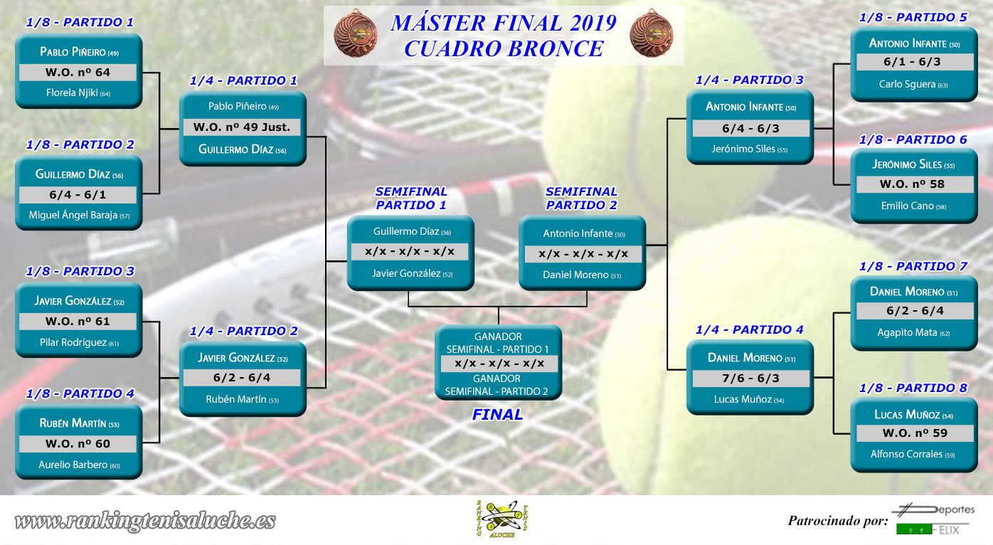 Master final 2019 - Cuadro BRONCE