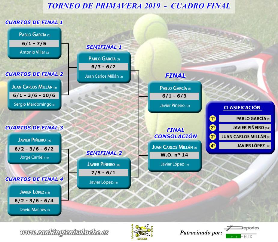 Torneo de primavera 2019 - Finales