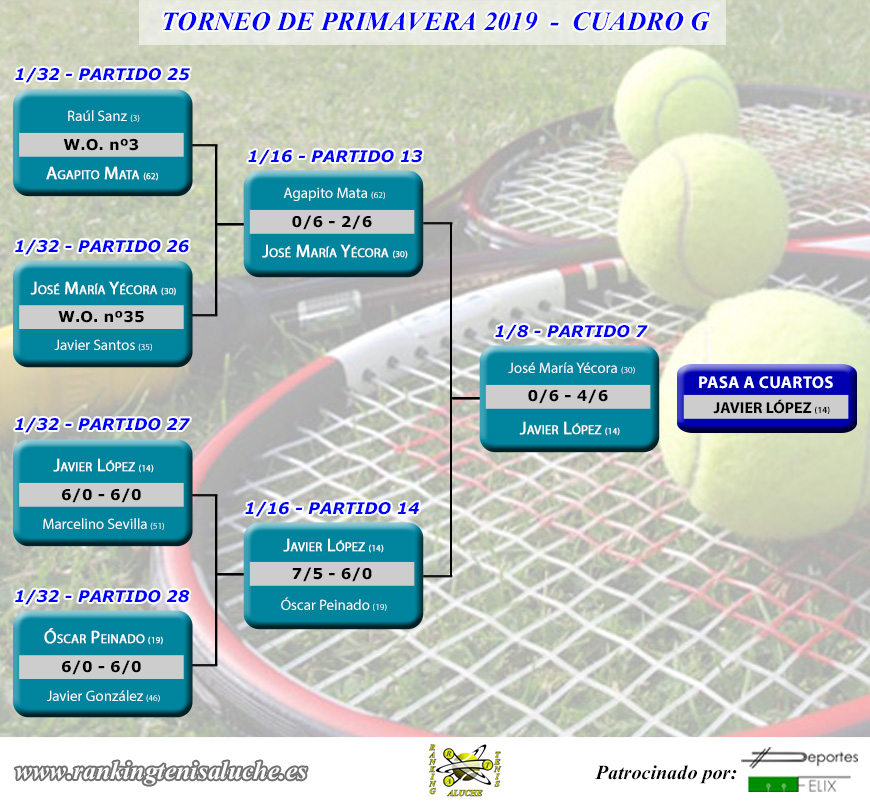 Torneo de primavera 2019 - Cuadro G