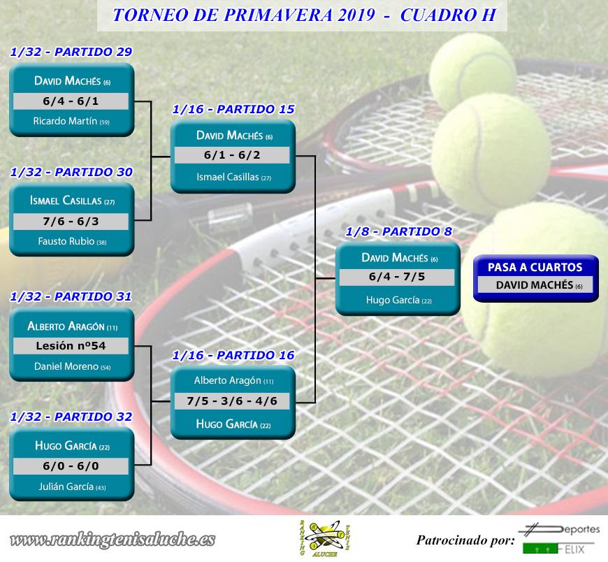 Torneo de primavera 2019 - Cuadro H